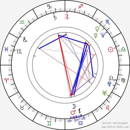Hiroyuki Sanada astro natal birth chart, Hiroyuki Sanada horoscope, astrology