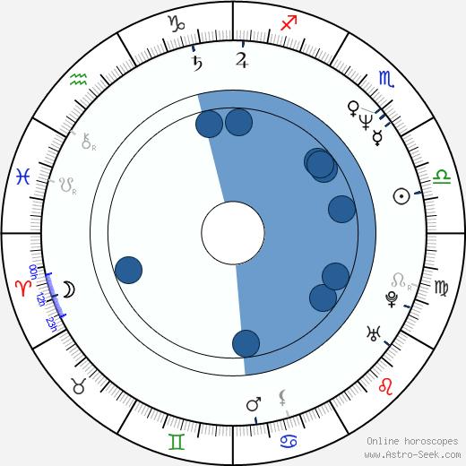 Hitomi Kuroki wikipedia, horoscope, astrology, instagram