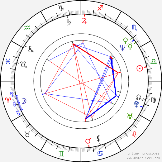 Hitomi Kuroki birth chart, Hitomi Kuroki astro natal horoscope, astrology