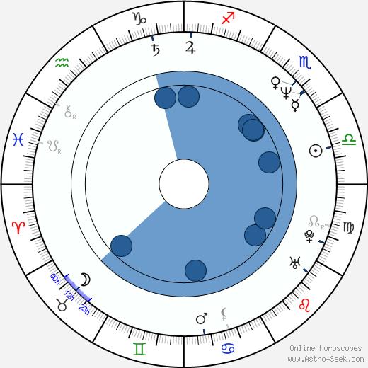Ilkka Vainio wikipedia, horoscope, astrology, instagram