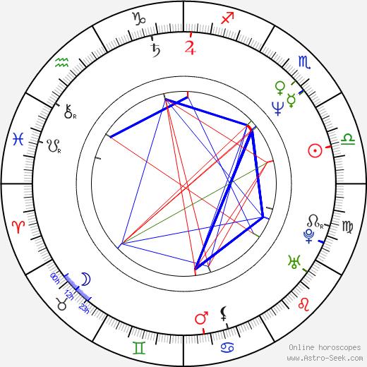 Ilkka Vainio astro natal birth chart, Ilkka Vainio horoscope, astrology