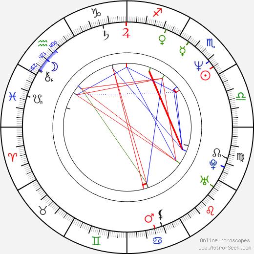Ivana Andrlová день рождения гороскоп, Ivana Andrlová Натальная карта онлайн