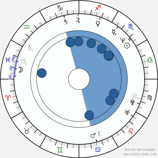 Jayne Heitmeyer wikipedia, horoscope, astrology, instagram