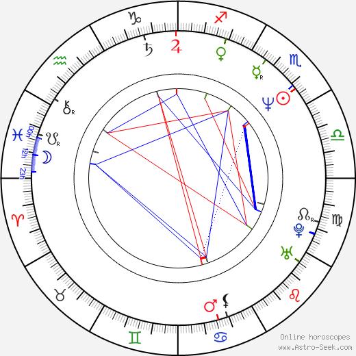 Джейн Хайтмейер Jayne Heitmeyer день рождения гороскоп, Jayne Heitmeyer Натальная карта онлайн