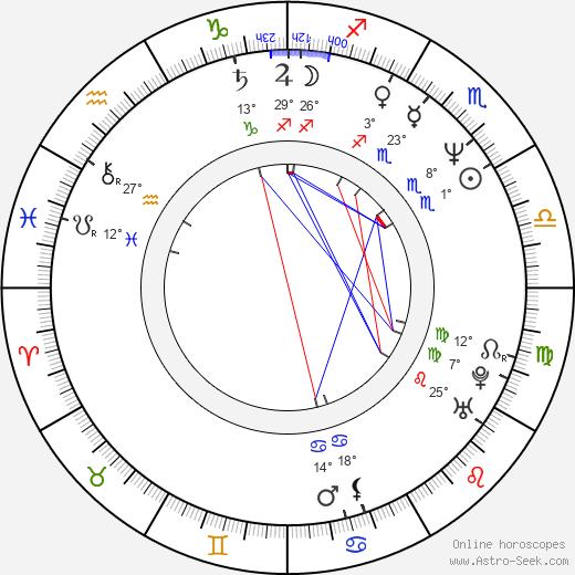 John Thaddeus birth chart, biography, wikipedia 2020, 2021