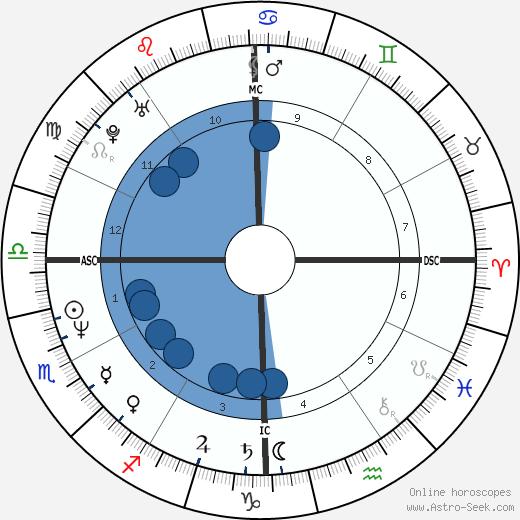 Jon Rodden wikipedia, horoscope, astrology, instagram