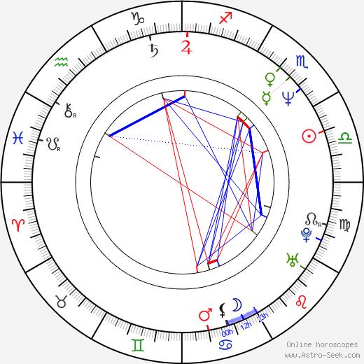 Jun Hashizume birth chart, Jun Hashizume astro natal horoscope, astrology