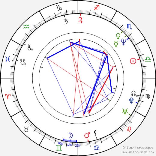 Karra Elejalde birth chart, Karra Elejalde astro natal horoscope, astrology