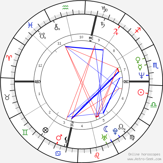 Kimberly Quinn astro natal birth chart, Kimberly Quinn horoscope, astrology