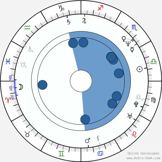 Larisa Bělogurova wikipedia, horoscope, astrology, instagram