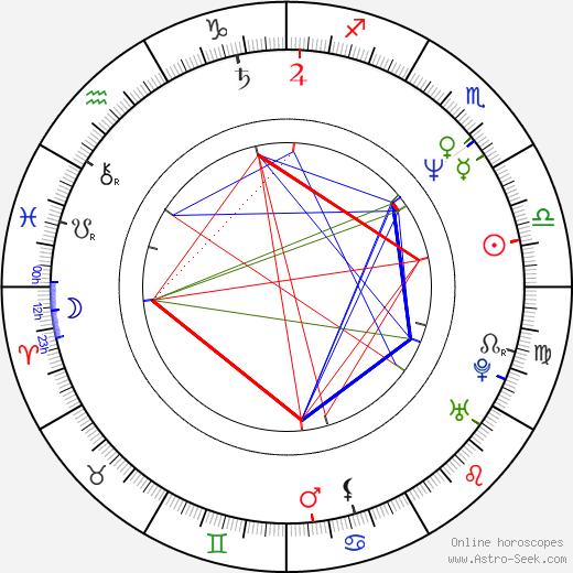 Larisa Bělogurova tema natale, oroscopo, Larisa Bělogurova oroscopi gratuiti, astrologia