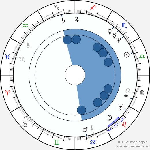 Leena Virtanen wikipedia, horoscope, astrology, instagram