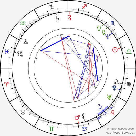 Leena Virtanen birth chart, Leena Virtanen astro natal horoscope, astrology