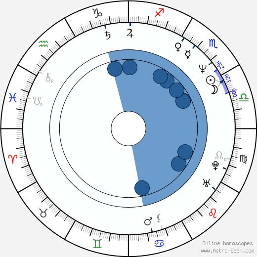 Lepa Brena wikipedia, horoscope, astrology, instagram