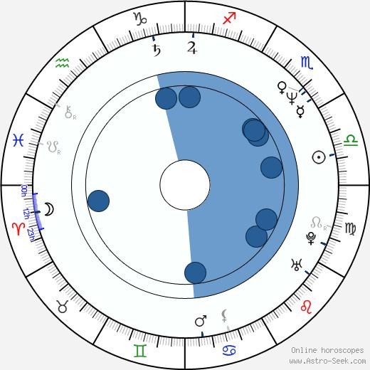 Loren Lester wikipedia, horoscope, astrology, instagram