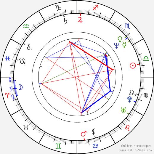 Loren Lester tema natale, oroscopo, Loren Lester oroscopi gratuiti, astrologia