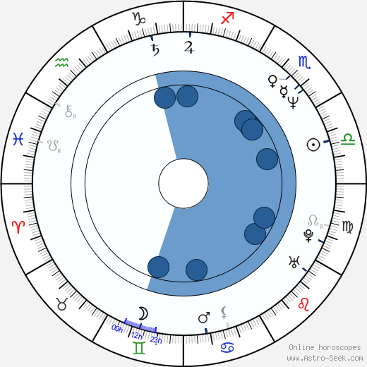 Madeleine Blaustein wikipedia, horoscope, astrology, instagram