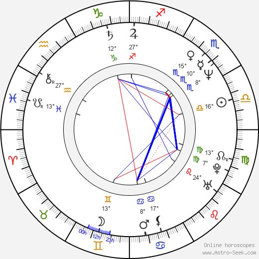 Madeleine Blaustein birth chart, biography, wikipedia 2019, 2020