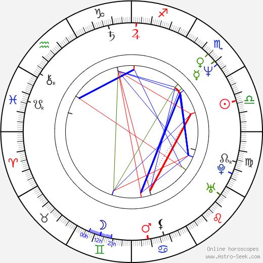Madeleine Blaustein astro natal birth chart, Madeleine Blaustein horoscope, astrology