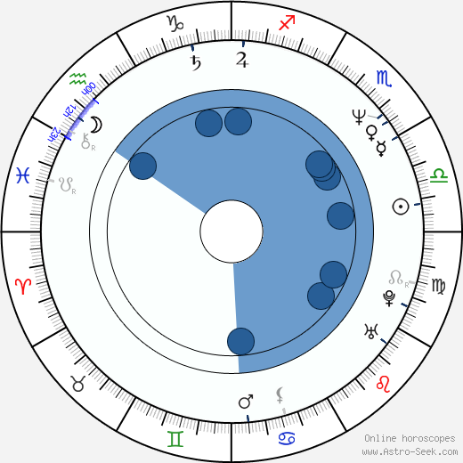Markus Wolfahrt wikipedia, horoscope, astrology, instagram