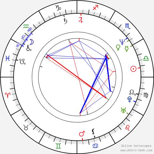 Markus Wolfahrt birth chart, Markus Wolfahrt astro natal horoscope, astrology
