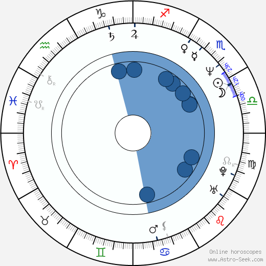 Martin Enlen wikipedia, horoscope, astrology, instagram