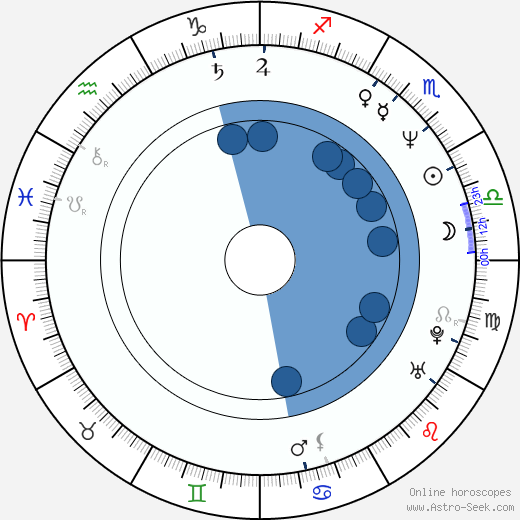 Masamitsu Hidaka wikipedia, horoscope, astrology, instagram