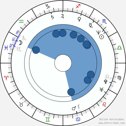 Michael Carter wikipedia, horoscope, astrology, instagram