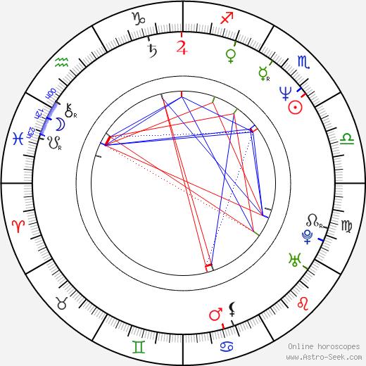 Michael Carter birth chart, Michael Carter astro natal horoscope, astrology