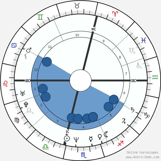 Mirwais wikipedia, horoscope, astrology, instagram