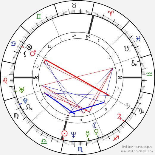 Mirwais день рождения гороскоп, Mirwais Натальная карта онлайн