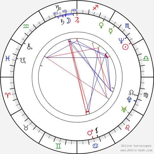 Освальдо Риос Osvaldo Ríos день рождения гороскоп, Osvaldo Ríos Натальная карта онлайн