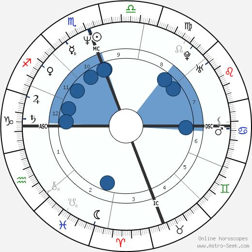 Reza Pahlavi wikipedia, horoscope, astrology, instagram
