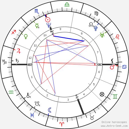 Reza Pahlavi tema natale, oroscopo, Reza Pahlavi oroscopi gratuiti, astrologia