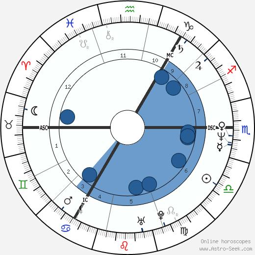 Richard Jobson wikipedia, horoscope, astrology, instagram