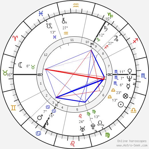 Richard Jobson birth chart, biography, wikipedia 2017, 2018