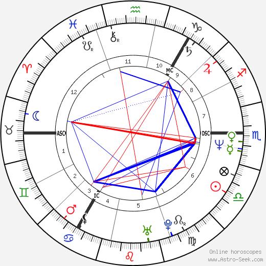 Richard Jobson astro natal birth chart, Richard Jobson horoscope, astrology