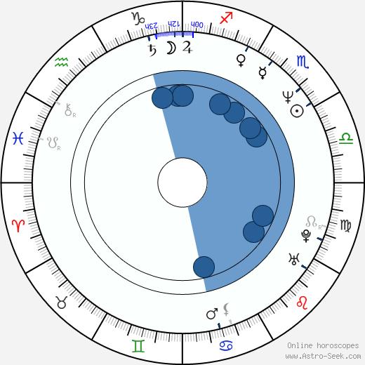 Sang-soo Hong wikipedia, horoscope, astrology, instagram