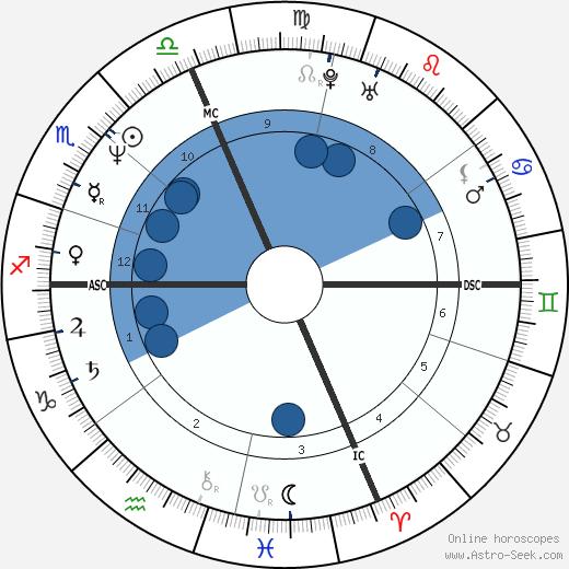 Sarah Dyke wikipedia, horoscope, astrology, instagram