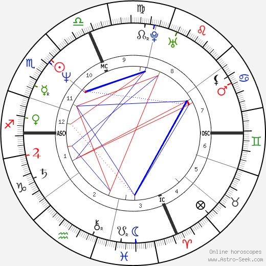 Sarah Dyke tema natale, oroscopo, Sarah Dyke oroscopi gratuiti, astrologia
