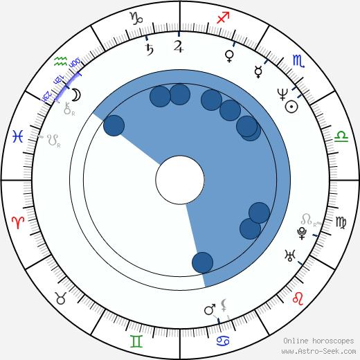 Serik Aprimov wikipedia, horoscope, astrology, instagram