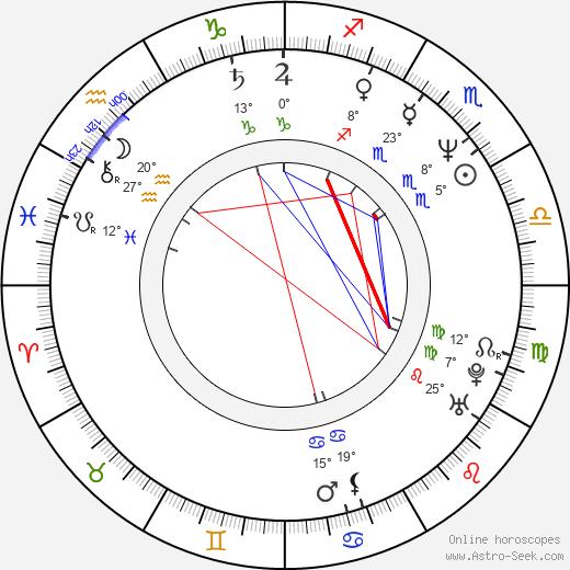 Serik Aprimov birth chart, biography, wikipedia 2020, 2021
