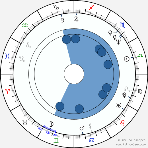 Shin-Il Kang wikipedia, horoscope, astrology, instagram
