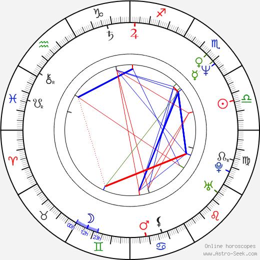 Shin-Il Kang день рождения гороскоп, Shin-Il Kang Натальная карта онлайн