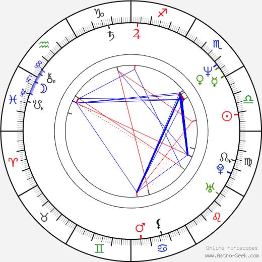 Синдзи Арамаки Shinji Aramaki день рождения гороскоп, Shinji Aramaki Натальная карта онлайн