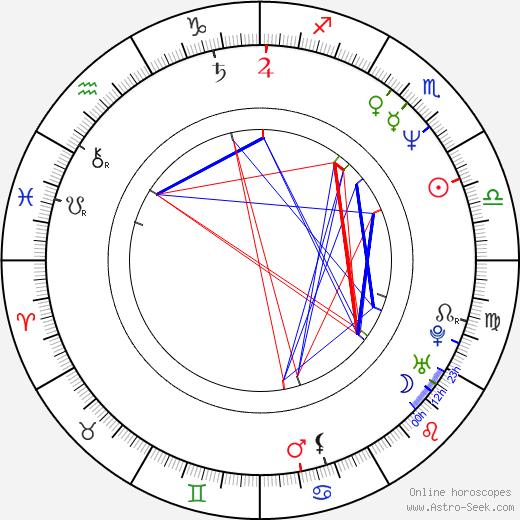 Slavko Štimac birth chart, Slavko Štimac astro natal horoscope, astrology