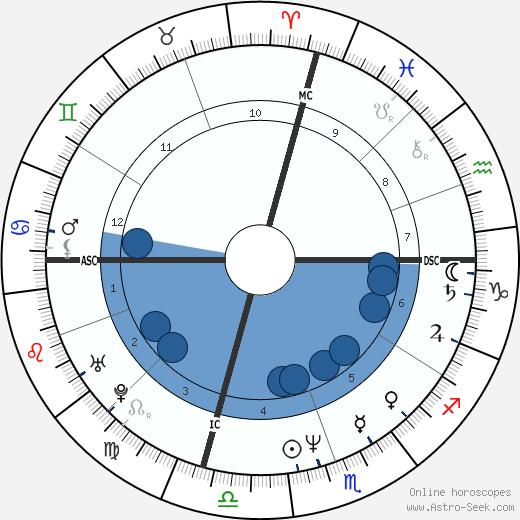 Tom Eplin wikipedia, horoscope, astrology, instagram