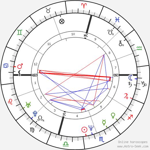 Tom Eplin tema natale, oroscopo, Tom Eplin oroscopi gratuiti, astrologia