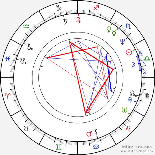 Zdeněk Tůma tema natale, oroscopo, Zdeněk Tůma oroscopi gratuiti, astrologia