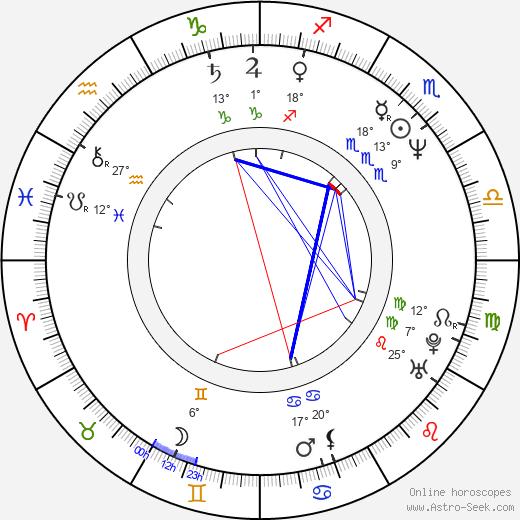 Alma Delfina birth chart, biography, wikipedia 2018, 2019